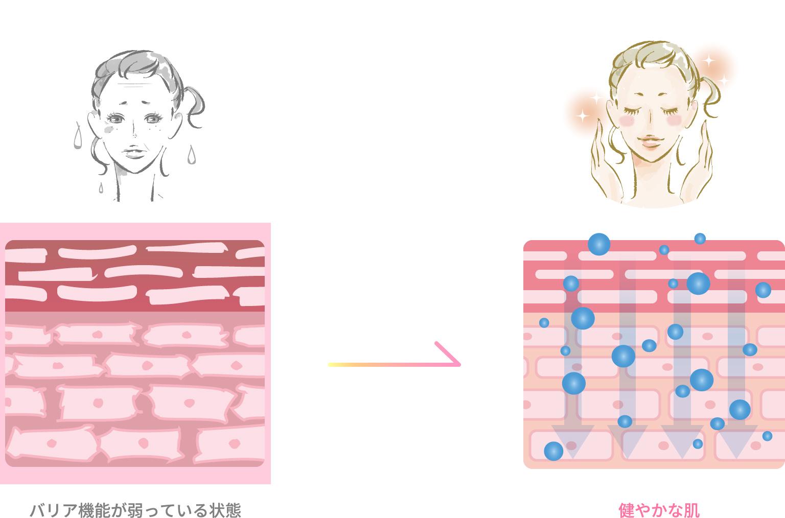 肌のインナードライが進行すると皮膚科への通院が必要な場合も
